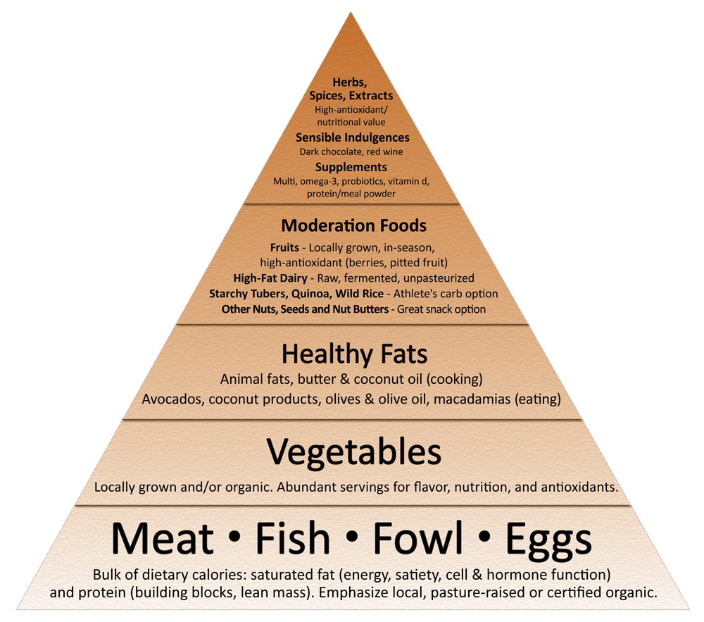 The Primal Blueprint Food Pyramid Amy Approved